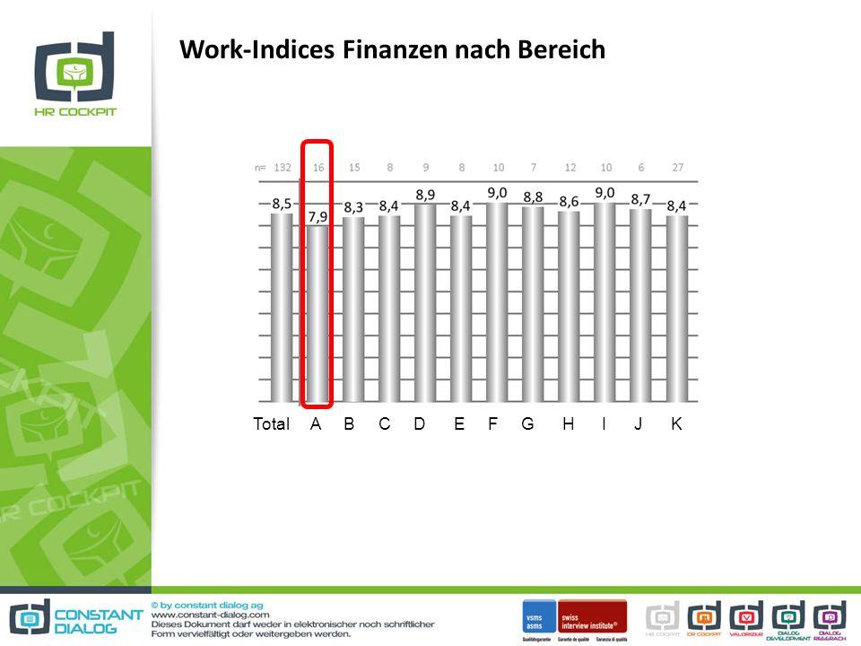 Work-Indices Finanzen nach Bereich Total A B C D E F G H I J K