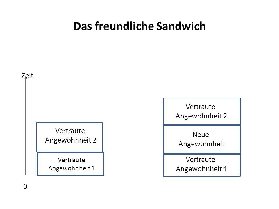 Das freundliche Sandwich Zeit 0 Vertraute Angewohnheit 1 Vertraute Angewohnheit 2 Vertraute Angewohnheit 1 Neue Angewohnheit Vertraute Angewohnheit 2