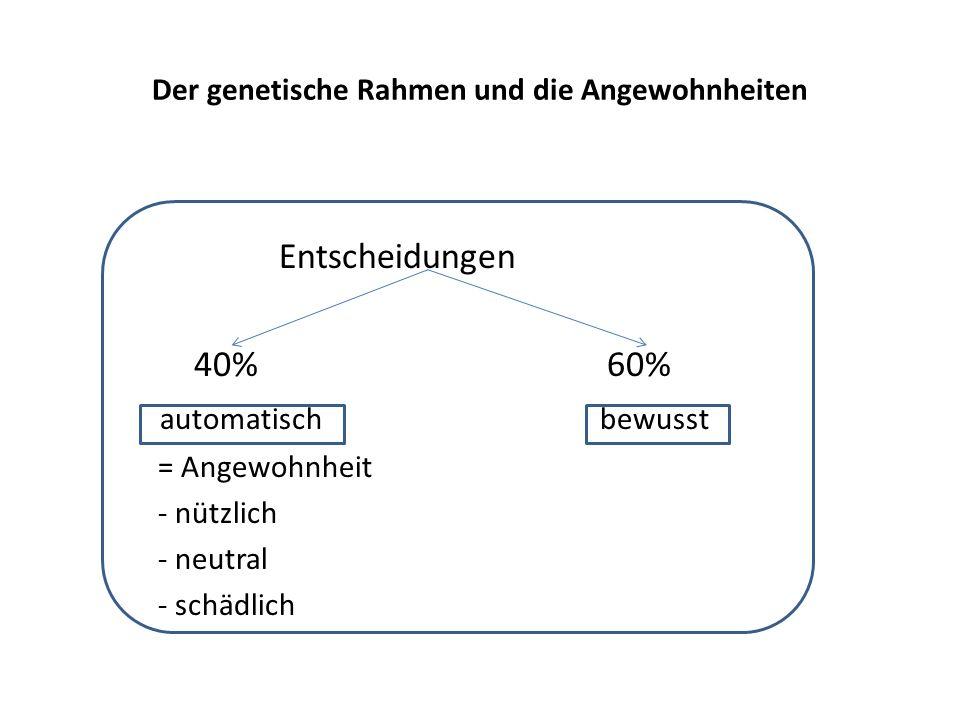 Der genetische Rahmen und die Angewohnheiten Entscheidungen 40% 60% automatisch bewusst = Angewohnheit - nützlich - neutral - schädlich
