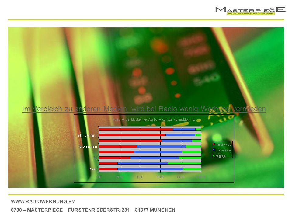 WWW.RADIOWERBUNG.FM 0700 – MASTERPIECE FÜRSTENRIEDERSTR. 281 81377 MÜNCHEN Im Vergleich zu anderen Medien, wird bei Radio wenig Werbung vermieden