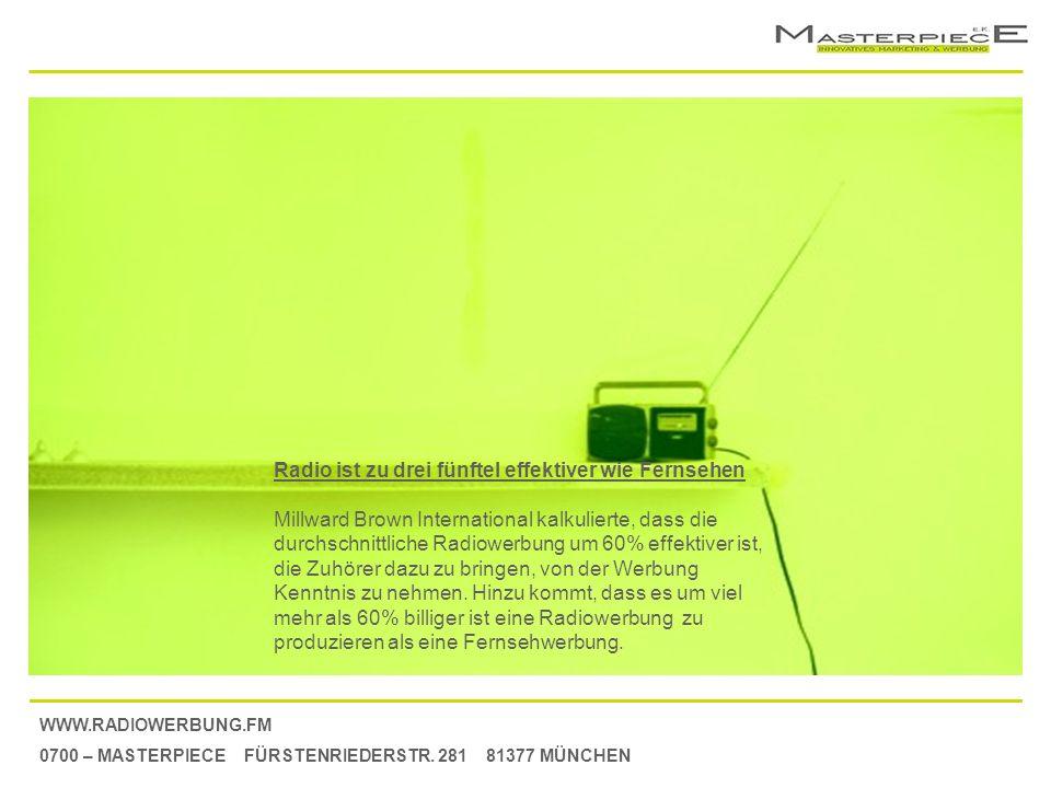 WWW.RADIOWERBUNG.FM 0700 – MASTERPIECE FÜRSTENRIEDERSTR. 281 81377 MÜNCHEN Radio ist zu drei fünftel effektiver wie Fernsehen Millward Brown Internati