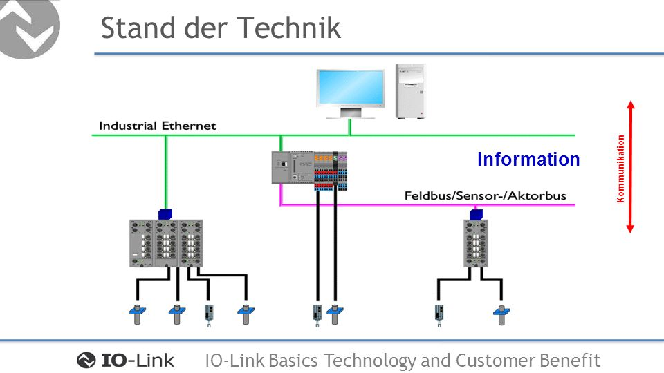 IO-Link Basics Technology and Customer Benefit Stand der Technik Information Kommunikation