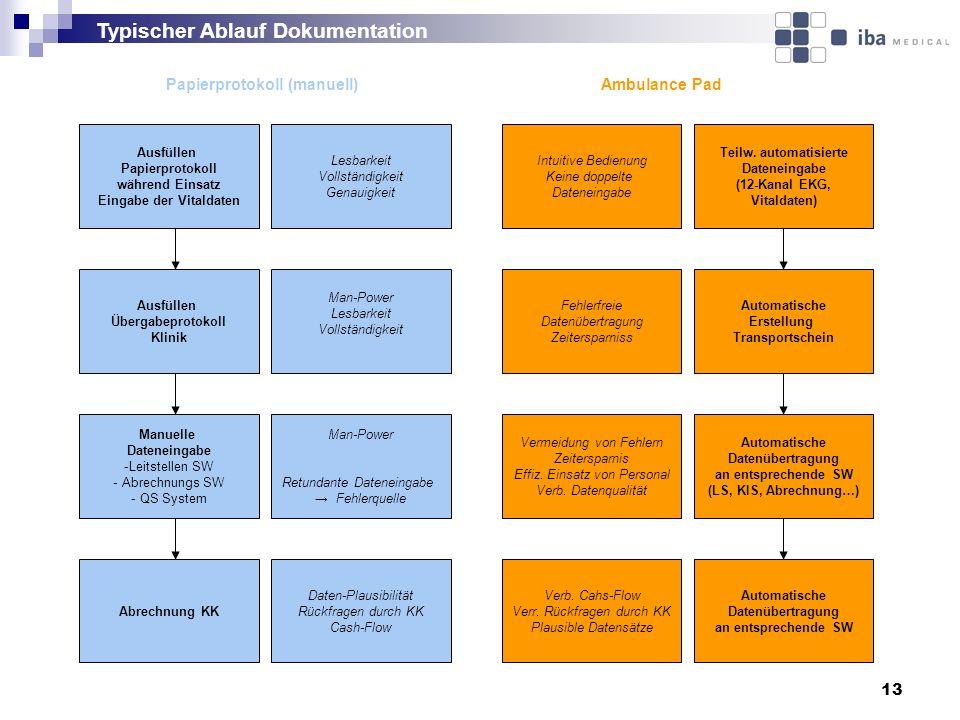 13 Ausfüllen Papierprotokoll während Einsatz Eingabe der Vitaldaten Manuelle Dateneingabe -Leitstellen SW - Abrechnungs SW - QS System Lesbarkeit Voll