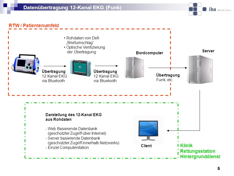 5 Übertragung 12 Kanal EKG via Bluetooth Rohdaten von Defi Briefumschlag Optische Verifizierung der Übertragung Server Client RTW / Patientenumfeld Kl