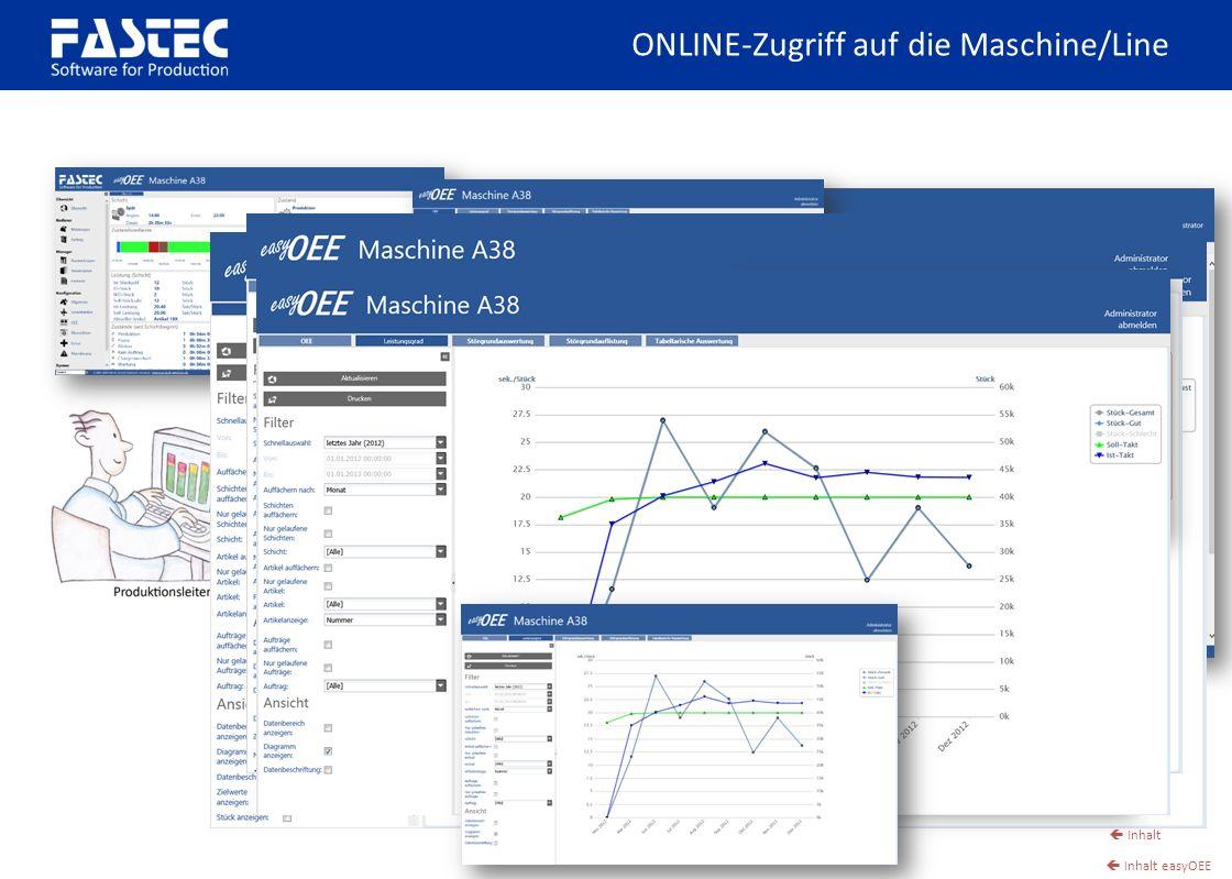 Inhalt Inhalt easyOEE ONLINE-Zugriff auf die Maschine/Line
