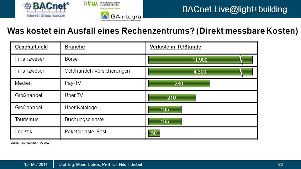 BACnet.Live@light+building 20Dipl. Ing. Mario Betros, Prof. Dr. Nils T.Siebel15. Mai 2014 Was kostet ein Ausfall eines Rechenzentrums? (Direkt messbar