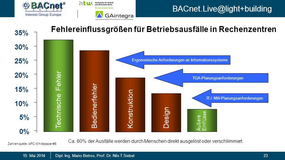 BACnet.Live@light+building 23Dipl. Ing. Mario Betros, Prof. Dr. Nils T.Siebel15. Mai 2014 Fehlereinflussgrößen für Betriebsausfälle in Rechenzentren 0