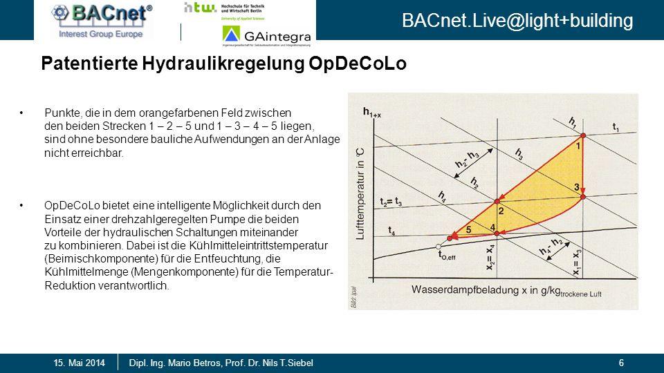 BACnet.Live@light+building 6Dipl. Ing. Mario Betros, Prof. Dr. Nils T.Siebel15. Mai 2014 Patentierte Hydraulikregelung OpDeCoLo Punkte, die in dem ora