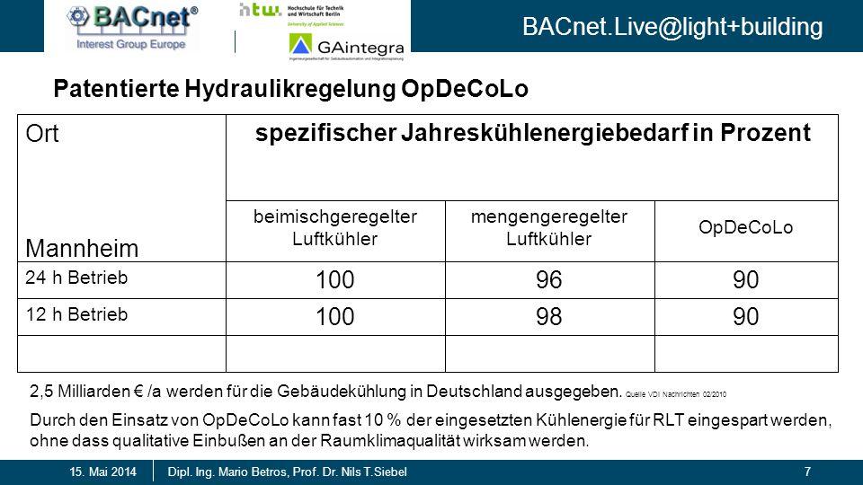 BACnet.Live@light+building 7Dipl. Ing. Mario Betros, Prof. Dr. Nils T.Siebel15. Mai 2014 Patentierte Hydraulikregelung OpDeCoLo 9098100 12 h Betrieb 9