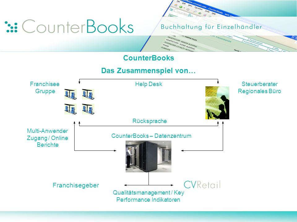 CounterBooks Das Zusammenspiel von… Help DeskSteuerberater Regionales Büro Franchisee Gruppe Multi-Anwender Zugang / Online Berichte Qualitätsmanageme