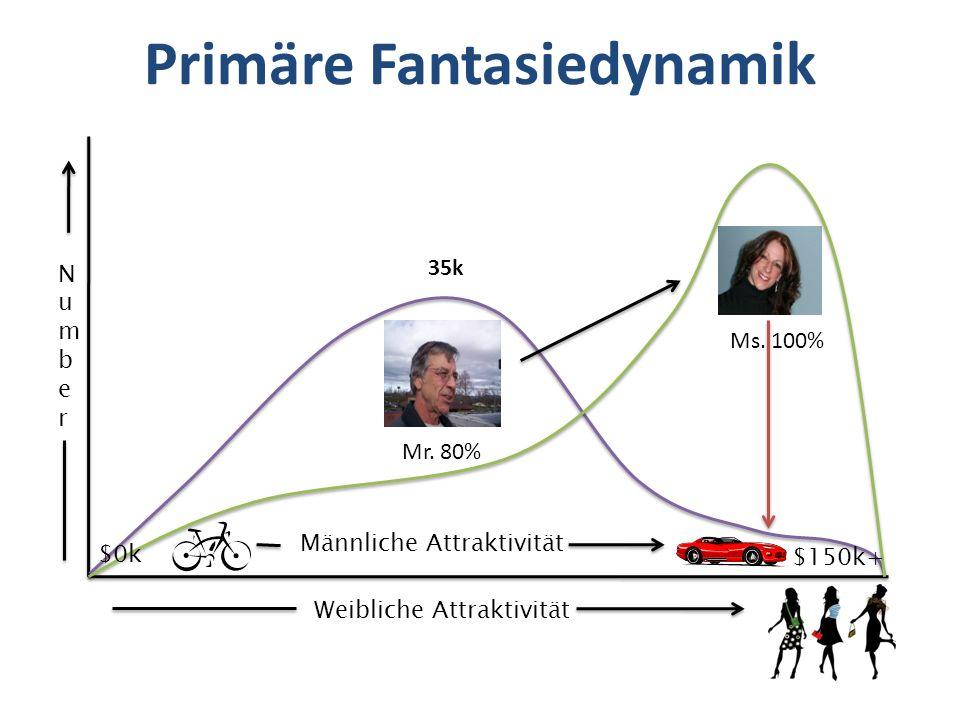 Primäre Fantasiedynamik Weibliche Attraktivität NumberNumber $0k $150k+ Männliche Attraktivität 35k Mr. 80% Ms. 100%