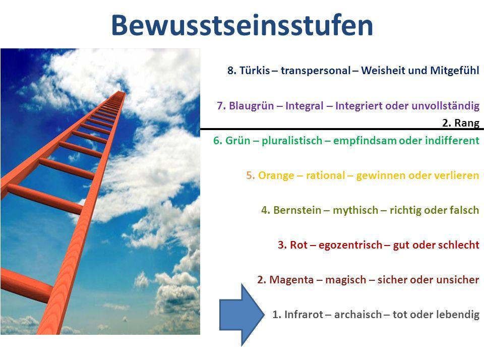 Bewusstseinsstufen 8. Türkis – transpersonal – Weisheit und Mitgefühl 7. Blaugrün – Integral – Integriert oder unvollständig 2. Rang 6. Grün – plurali