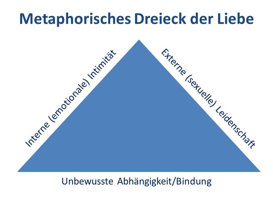 Externe (sexuelle) Leidenschaft Interne (emotionale) Intimität Unbewusste Abhängigkeit/Bindung Metaphorisches Dreieck der Liebe