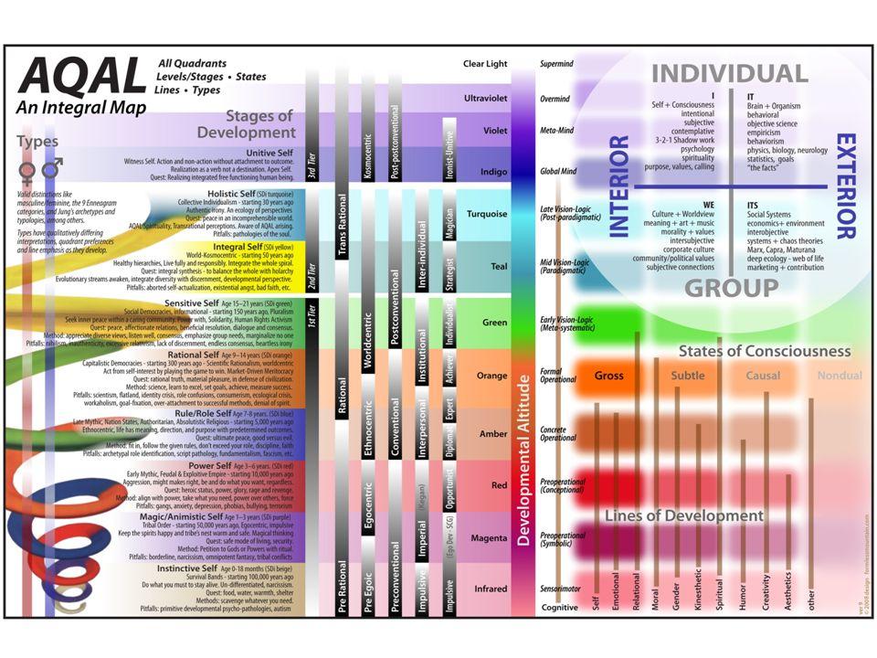 Beziehungen durch die unteren Quadranten