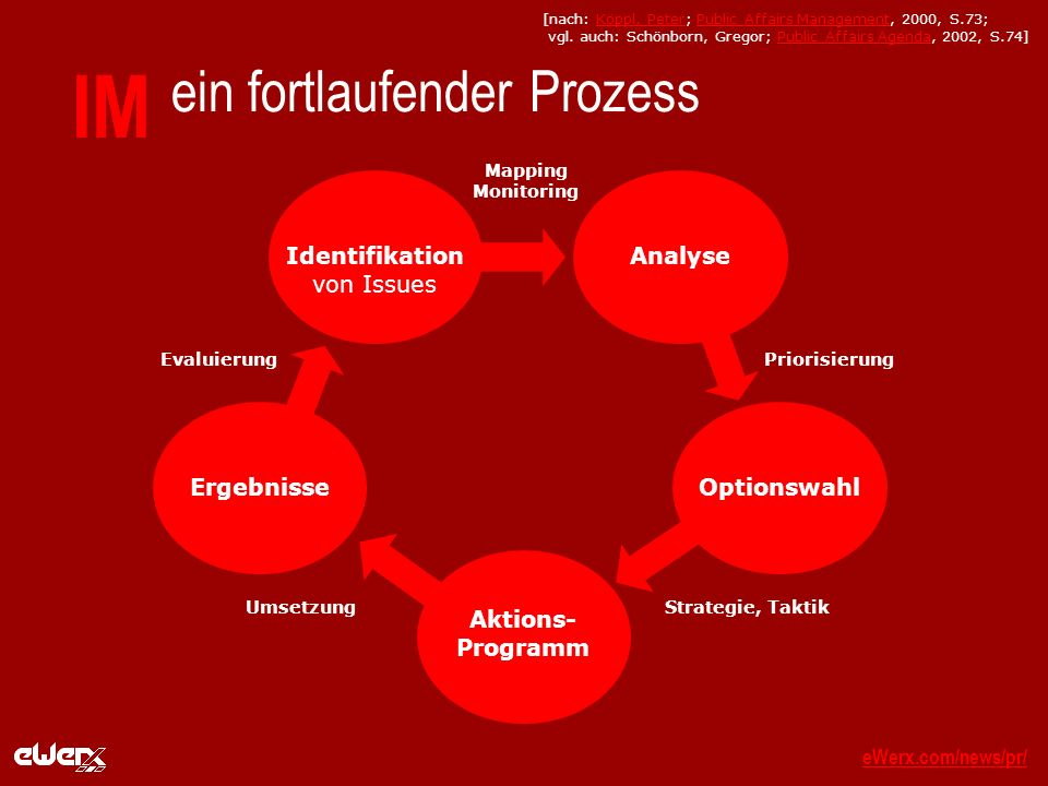 eWerx.com/news/pr/eWerx.com/news/pr/_ IM ein fortlaufender Prozess Identifikation von Issues Analyse Optionswahl Aktions- Programm Ergebnisse Mapping Monitoring Priorisierung Strategie, TaktikUmsetzung Evaluierung [nach: Köppl, Peter; Public Affairs Management, 2000, S.73; vgl.