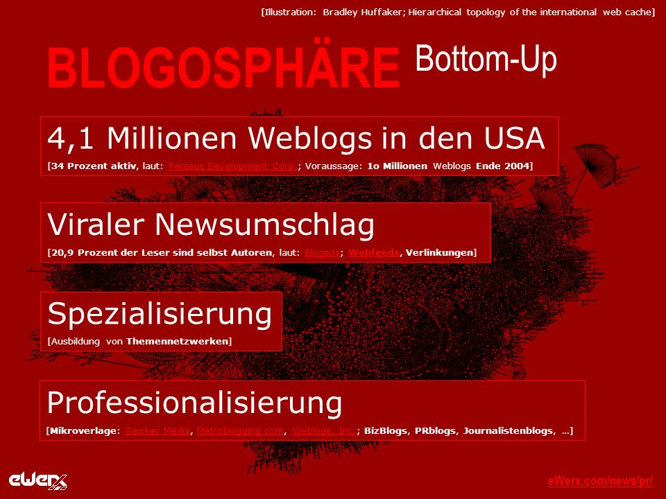 eWerx.com/news/pr/eWerx.com/news/pr/_ BLOGOSPHÄRE Bottom-Up [Illustration: Bradley Huffaker; Hierarchical topology of the international web cache] 4,1 Millionen Weblogs in den USA [34 Prozent aktiv, laut: Perseus Development Corp.; Voraussage: 1o Millionen Weblogs Ende 2004]Perseus Development Corp.