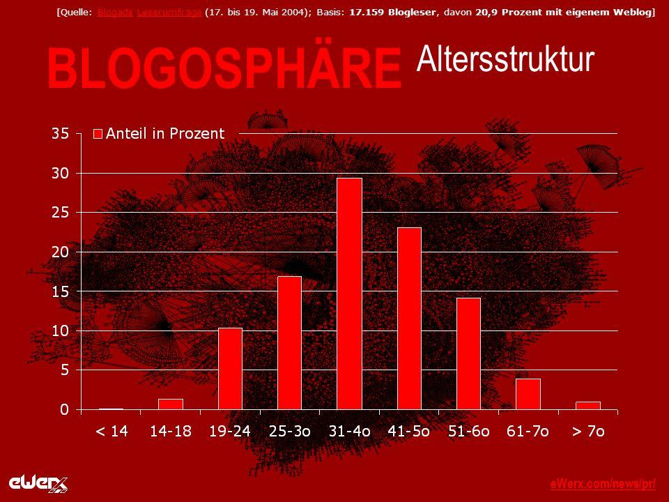 eWerx.com/news/pr/eWerx.com/news/pr/_ BLOGOSPHÄRE Altersstruktur [Quelle: Blogads Leserumfrage (17.