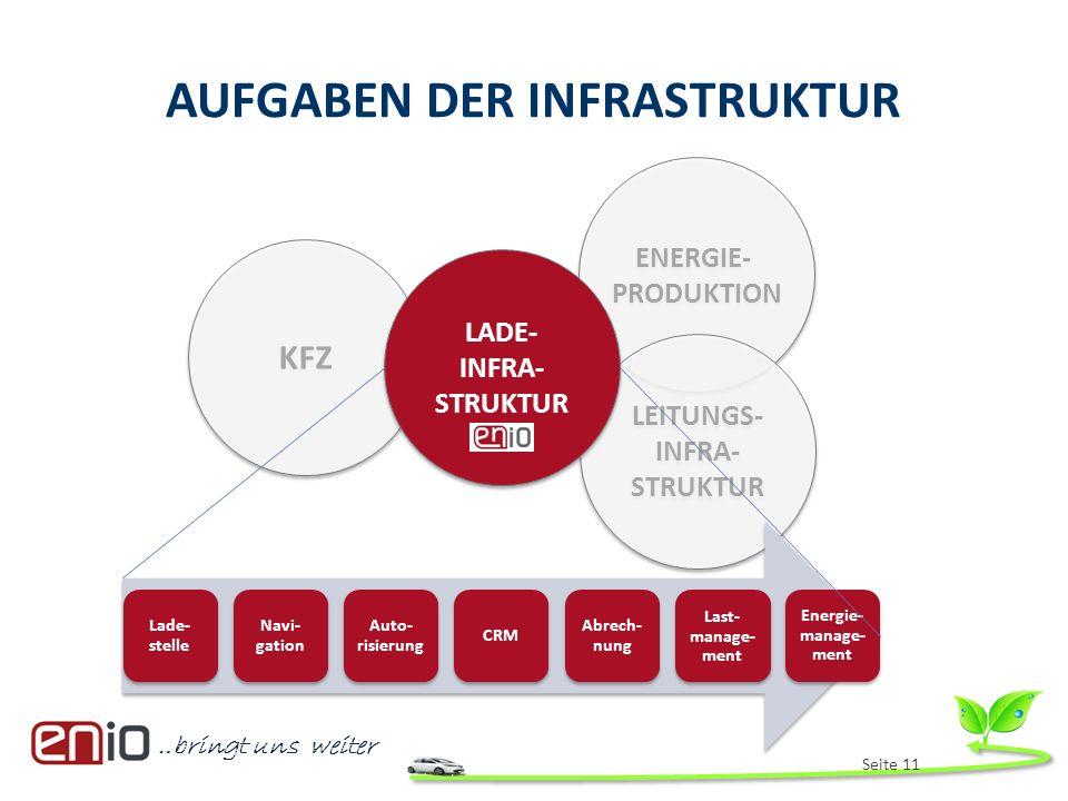 …bringt uns weiter AUFGABEN DER INFRASTRUKTUR Seite 11 KFZ ENERGIE- PRODUKTION ENERGIE- PRODUKTION LEITUNGS- INFRA- STRUKTUR LADE- INFRA- STRUKTUR Lad