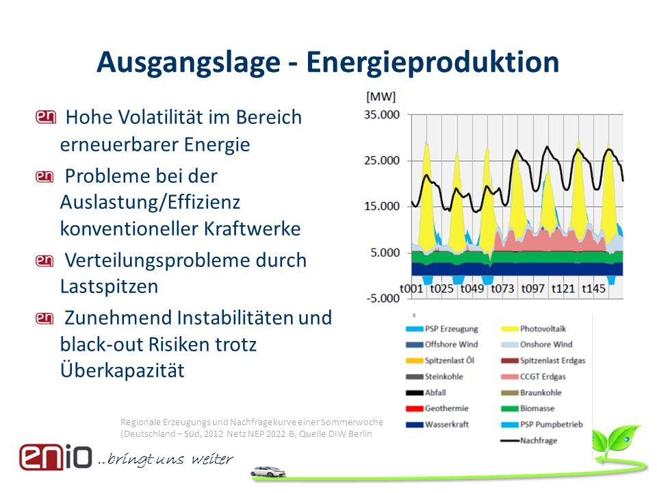 Ausgangslage - Energieproduktion Hohe Volatilität im Bereich erneuerbarer Energie Probleme bei der Auslastung/Effizienz konventioneller Kraftwerke Ver