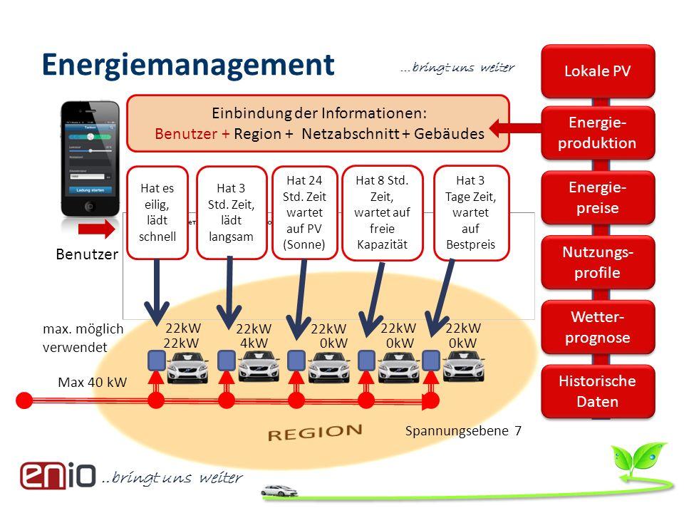 …bringt uns weiter Energiemanagement Max 40 kW 22kW max. möglich verwendet 22kW 4kW 0kW 0kW 0kW Einbindung der Informationen: Benutzer + Region + Netz