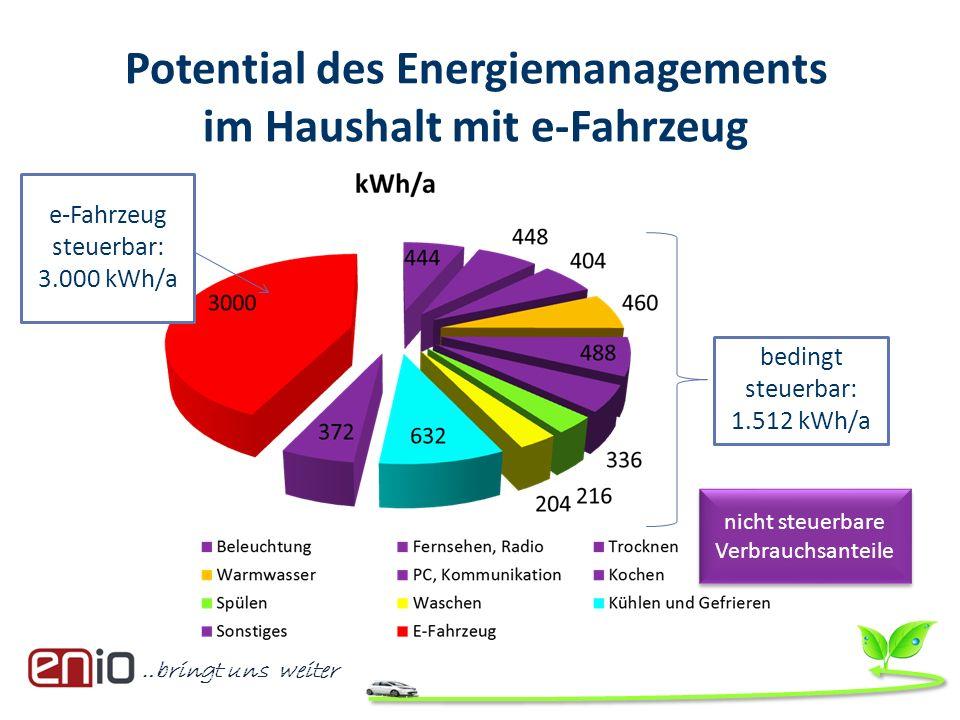 …bringt uns weiter Potential des Energiemanagements im Haushalt mit e-Fahrzeug nicht steuerbare Verbrauchsanteile e-Fahrzeug steuerbar: 3.000 kWh/a be