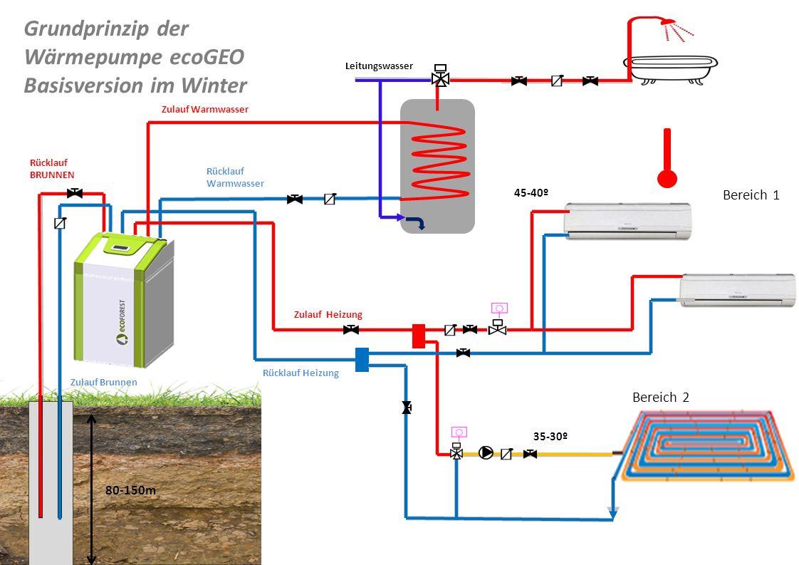 Bereich 1 Bereich 2 Leitungswasser Zulauf Brunnen Rücklauf BRUNNEN Zulauf Warmwasser Rücklauf Warmwasser Zulauf Heizung Rücklauf Heizung Grundprinzip
