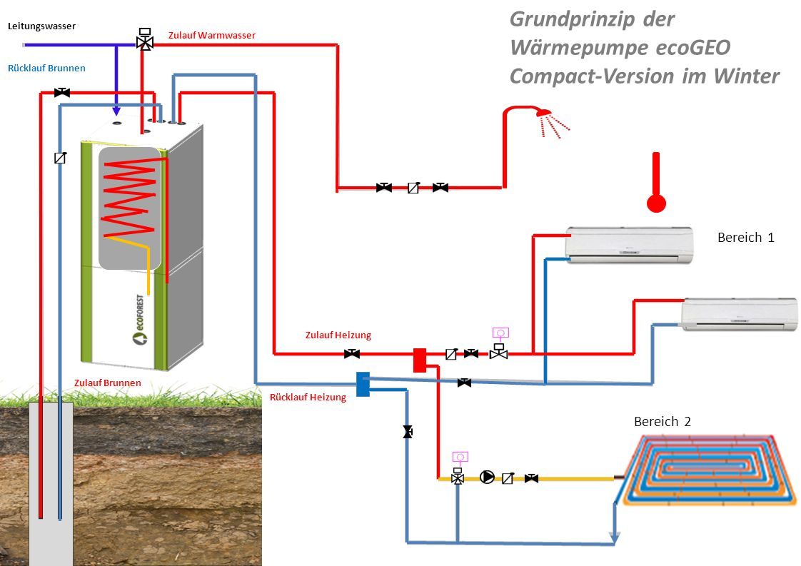 Bereich 1 Bereich 2 Leitungswasser Zulauf Brunnen Rücklauf Brunnen Zulauf Warmwasser Zulauf Heizung Rücklauf Heizung Grundprinzip der Wärmepumpe ecoGE
