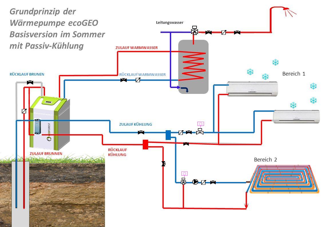 Bereich 1 Bereich 2 Leitungswasser ZULAUF BRUNNEN RÜCKLAUF BRUNEN ZULAUF WARMWASSER RÜCKLAUf WARMWASSER ZULAUF KÜHLUNG RÜCKLAUF KÜHLUNG Grundprinzip d
