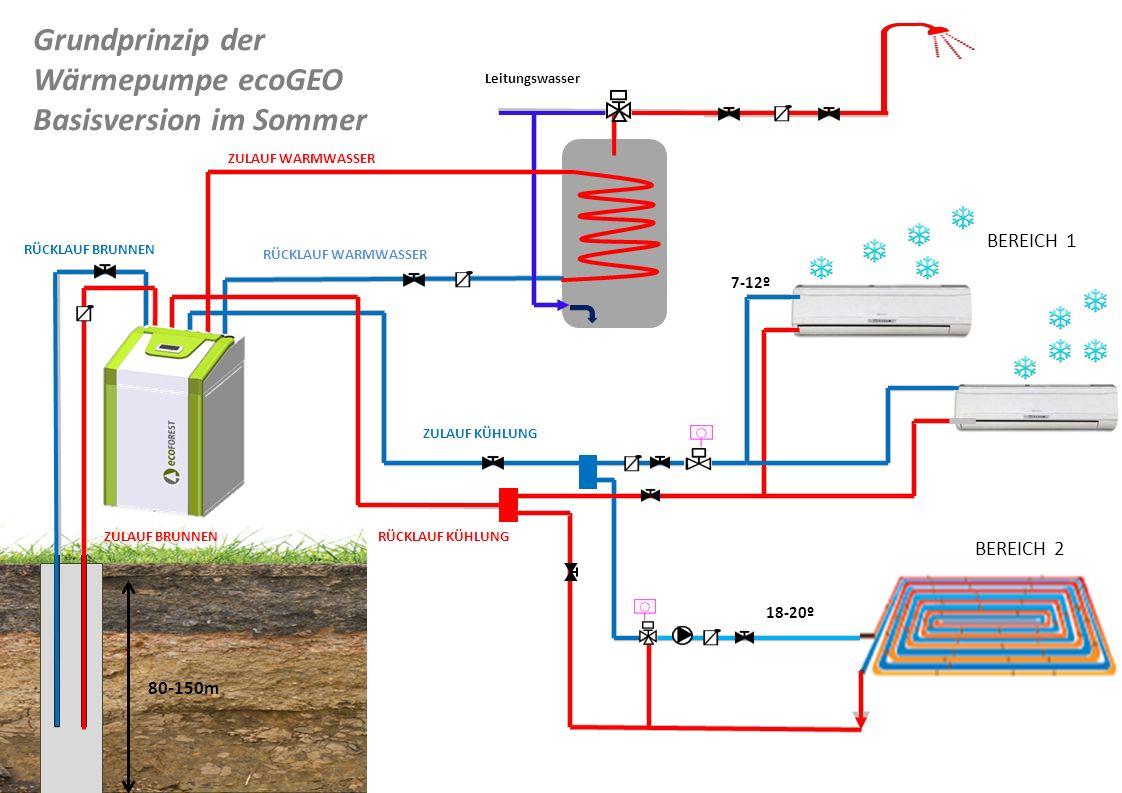 BEREICH 1 BEREICH 2 Leitungswasser ZULAUF BRUNNEN RÜCKLAUF BRUNNEN ZULAUF WARMWASSER RÜCKLAUF WARMWASSER ZULAUF KÜHLUNG RÜCKLAUF KÜHLUNG Grundprinzip