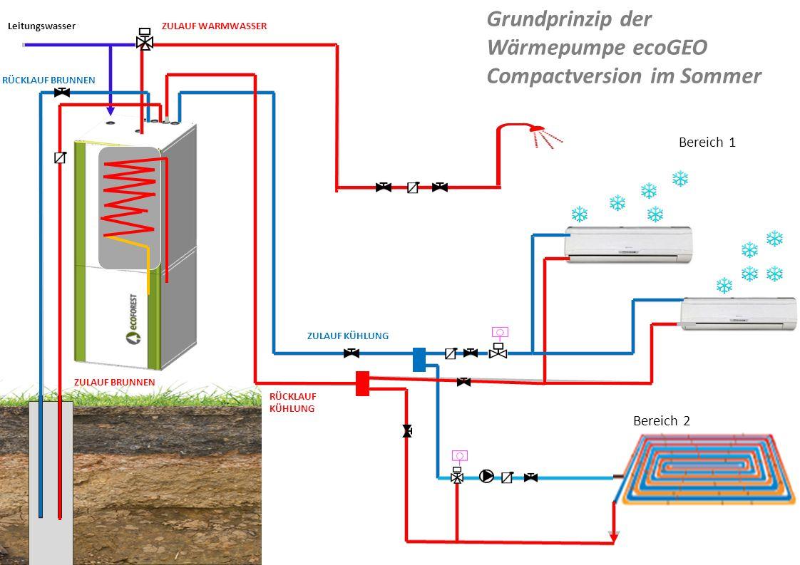 Bereich 1 Bereich 2 Leitungswasser ZULAUF BRUNNEN RÜCKLAUF BRUNNEN ZULAUF WARMWASSER ZULAUF KÜHLUNG RÜCKLAUF KÜHLUNG Grundprinzip der Wärmepumpe ecoGE