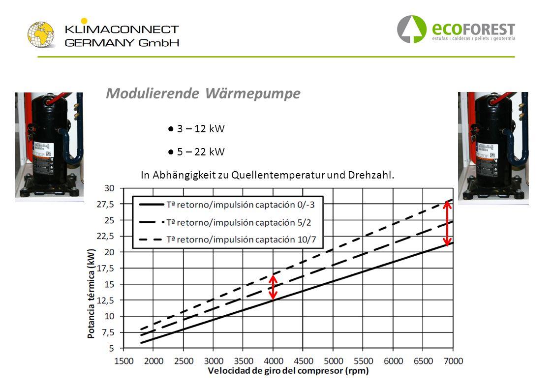 3 – 12 kW 5 – 22 kW In Abhängigkeit zu Quellentemperatur und Drehzahl. Modulierende Wärmepumpe