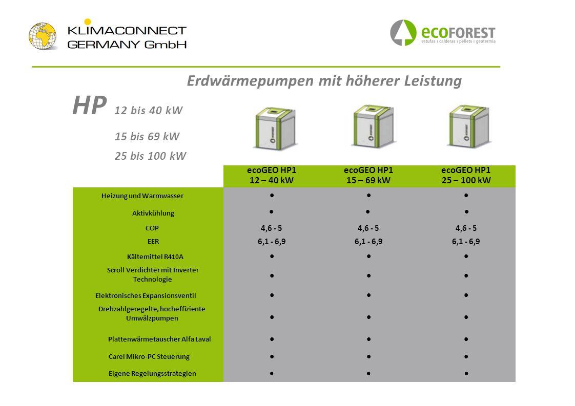 HP 12 bis 40 kW 15 bis 69 kW 25 bis 100 kW ecoGEO HP1 12 – 40 kW ecoGEO HP1 15 – 69 kW ecoGEO HP1 25 – 100 kW Heizung und Warmwasser Aktivkühlung COP