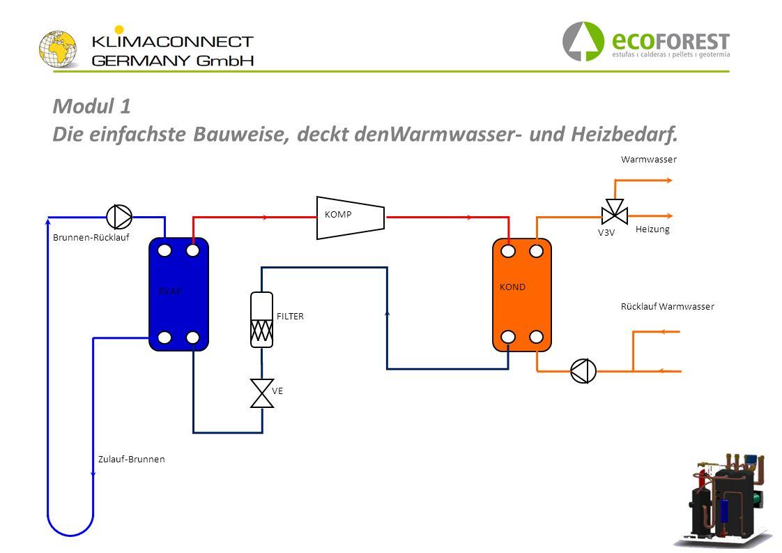 Modul 1 Die einfachste Bauweise, deckt denWarmwasser- und Heizbedarf. EVAP KOND KOMP V3V VE FILTER Warmwasser Heizung Rücklauf Warmwasser Zulauf-Brunn