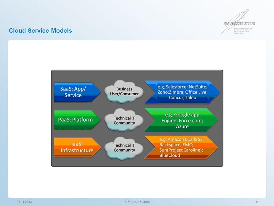 Infrastructure as a Service (IaaS) Das Modell Infrastructure as a Service stellt Unternehmen IT-Ressourcen, wie z.