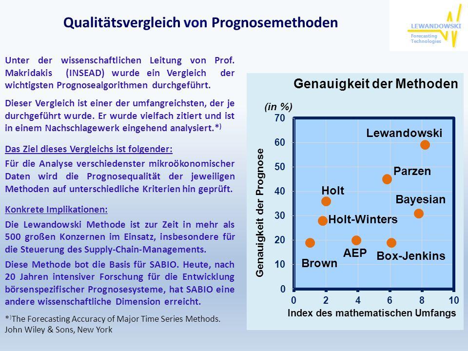 Qualitätsvergleich von Prognosemethoden Unter der wissenschaftlichen Leitung von Prof. Makridakis (INSEAD) wurde ein Vergleich der wichtigsten Prognos