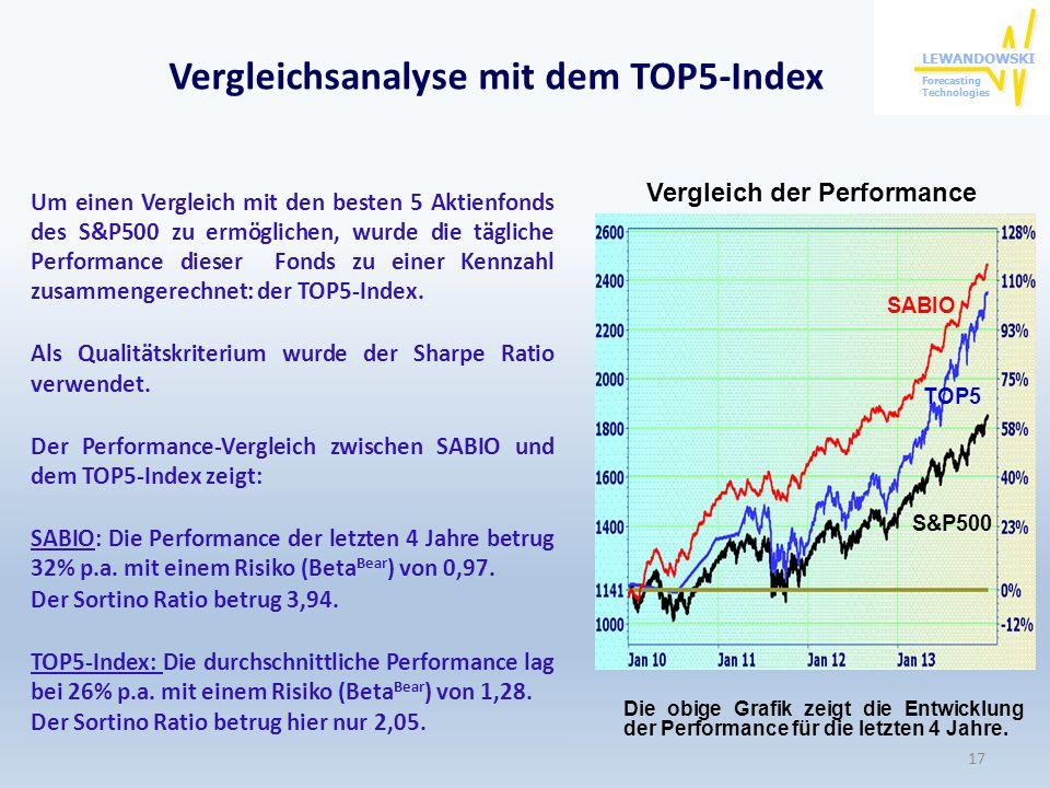 Vergleichsanalyse mit dem TOP5-Index Um einen Vergleich mit den besten 5 Aktienfonds des S&P500 zu ermöglichen, wurde die tägliche Performance dieser
