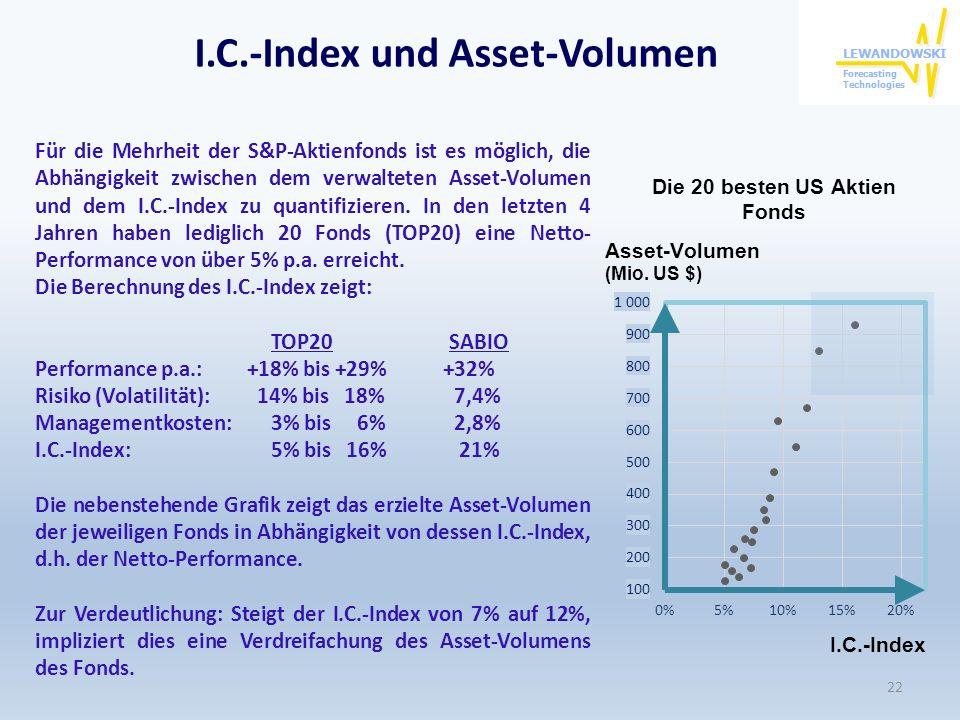 22 Für die Mehrheit der S&P-Aktienfonds ist es möglich, die Abhängigkeit zwischen dem verwalteten Asset-Volumen und dem I.C.-Index zu quantifizieren.