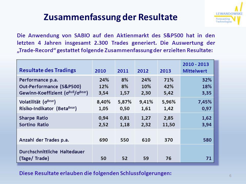 Zusammenfassung der Resultate Die Anwendung von SABIO auf den Aktienmarkt des S&P500 hat in den letzten 4 Jahren insgesamt 2.300 Trades generiert. Die
