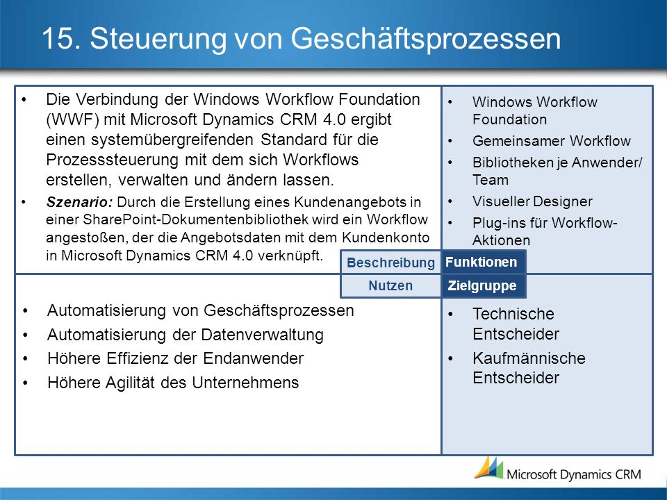 15. Steuerung von Geschäftsprozessen Die Verbindung der Windows Workflow Foundation (WWF) mit Microsoft Dynamics CRM 4.0 ergibt einen systemübergreife