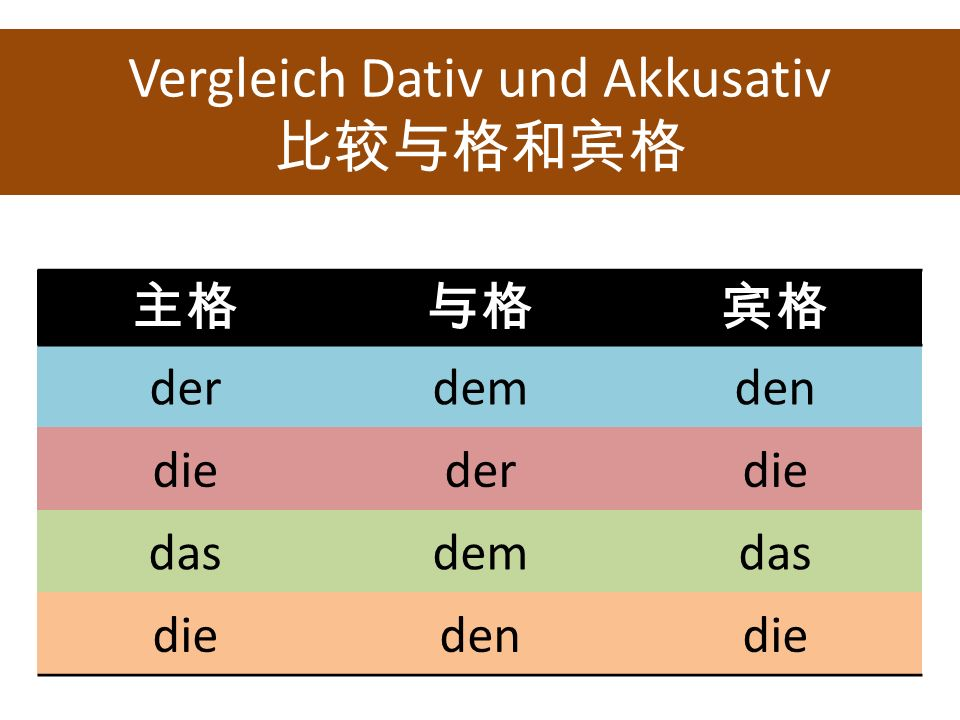 Vergleich Dativ und Akkusativ derdemden diederdie dasdemdas diedendie