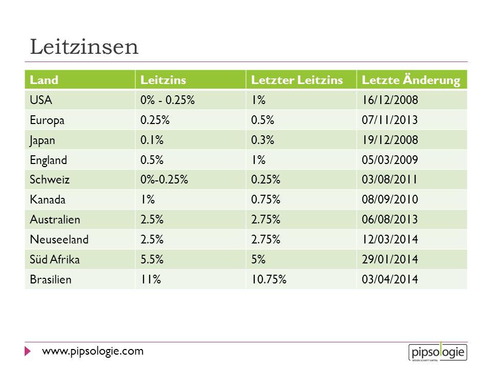 www.pipsologie.com Leitzinsen LandLeitzinsLetzter LeitzinsLetzte Änderung USA0% - 0.25%1%16/12/2008 Europa0.25%0.5%07/11/2013 Japan0.1%0.3%19/12/2008