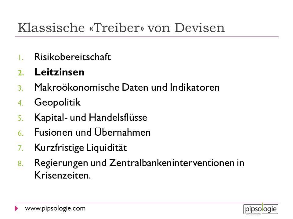 www.pipsologie.com Klassische «Treiber» von Devisen 1. Risikobereitschaft 2. Leitzinsen 3. Makroökonomische Daten und Indikatoren 4. Geopolitik 5. Kap
