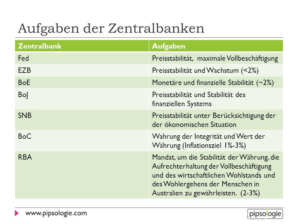 www.pipsologie.com Aufgaben der Zentralbanken ZentralbankAufgaben FedPreisstabilität, maximale Vollbeschäftigung EZBPreisstabilität und Wachstum (<2%)