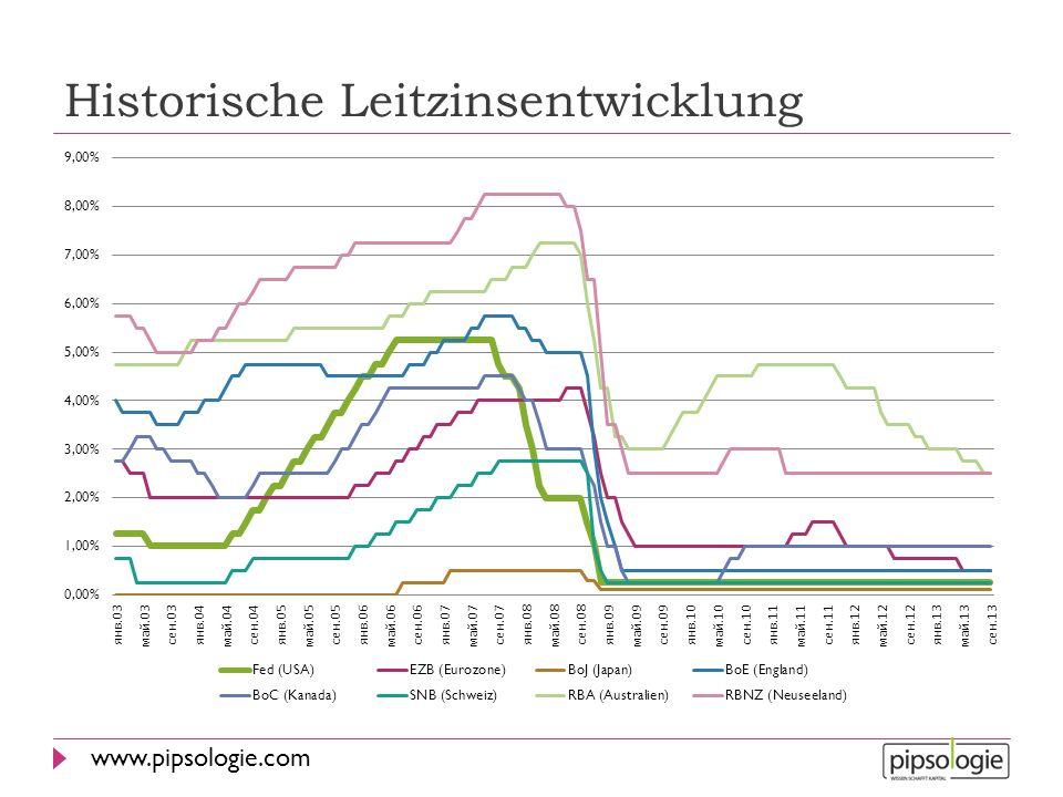 www.pipsologie.com Leitzinsen LandLeitzinsLetzter LeitzinsLetzte Änderung USA0% - 0.25%1%16/12/2008 Europa0.25%0.5%07/11/2013 Japan0.1%0.3%19/12/2008 England0.5%1%05/03/2009 Schweiz0%-0.25%0.25%03/08/2011 Kanada1%0.75%08/09/2010 Australien2.5%2.75%06/08/2013 Neuseeland2.5%2.75%12/03/2014 Süd Afrika5.5%5%29/01/2014 Brasilien11%10.75%03/04/2014