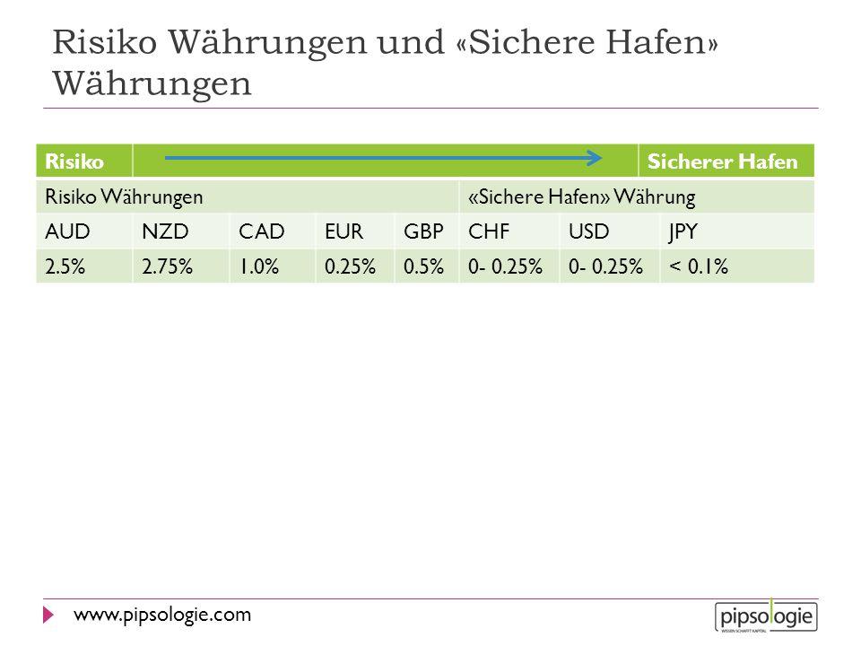 www.pipsologie.com Risiko Währungen und «Sichere Hafen» Währungen RisikoSicherer Hafen Risiko Währungen«Sichere Hafen» Währung AUDNZDCADEURGBPCHFUSDJP