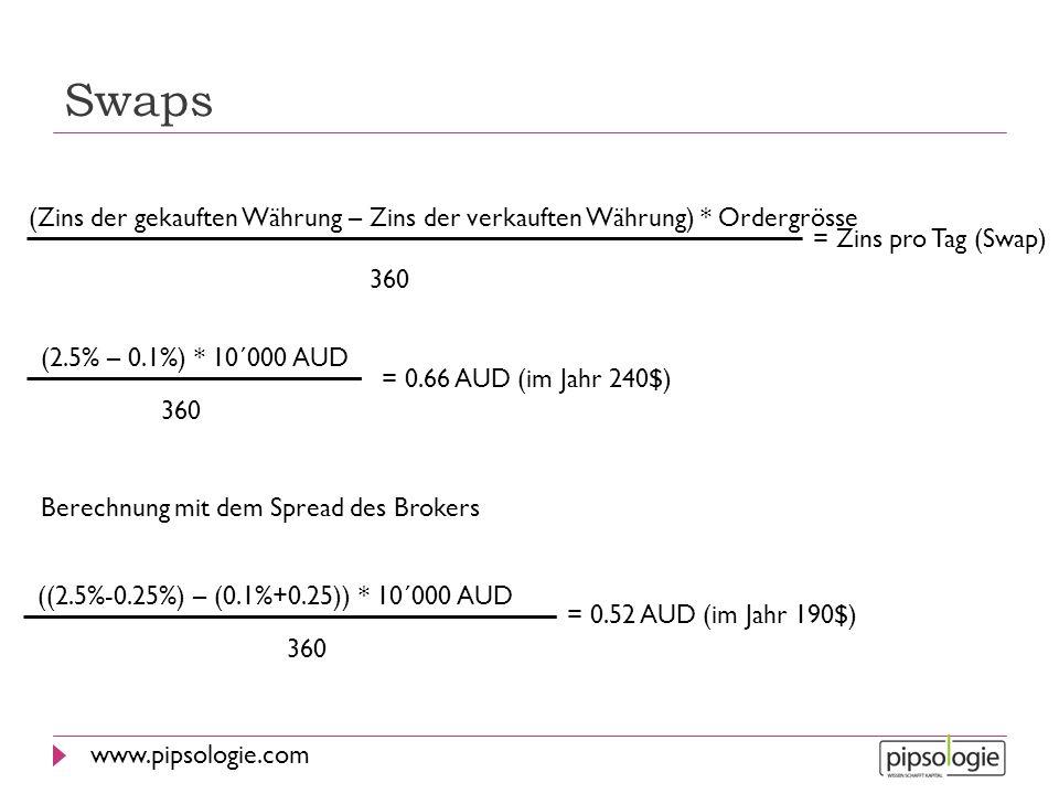 www.pipsologie.com Swaps (Zins der gekauften Währung – Zins der verkauften Währung) * Ordergrösse 360 = Zins pro Tag (Swap) (2.5% – 0.1%) * 10´000 AUD
