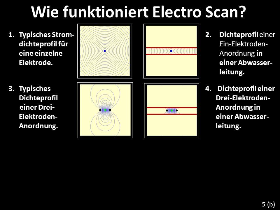 1. Typisches Strom- dichteprofil für eine einzelne Elektrode. 2.Dichteprofil einer Ein-Elektroden- Anordnung in einer Abwasser- leitung. 3. Typisches