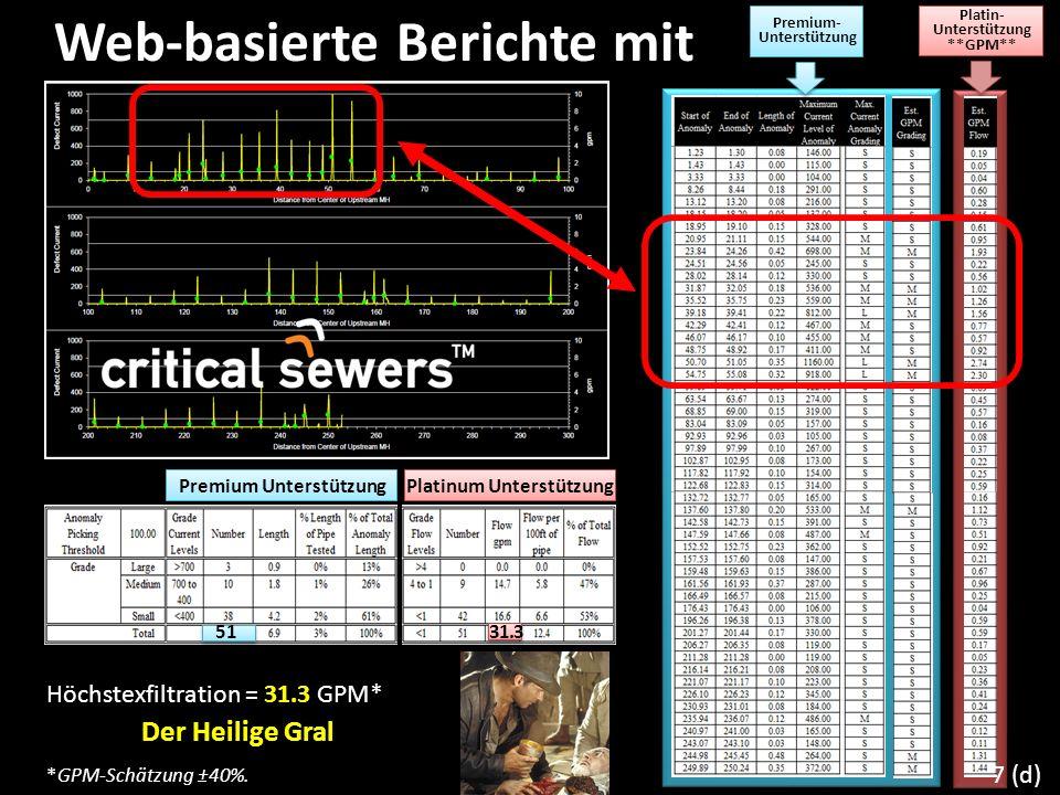 Web-basierte Berichte mit Höchstexfiltration = 31.3 GPM* *GPM-Schätzung ±40%. Der Heilige Gral Premium- Unterstützung Premium Unterstützung 51 Platin-