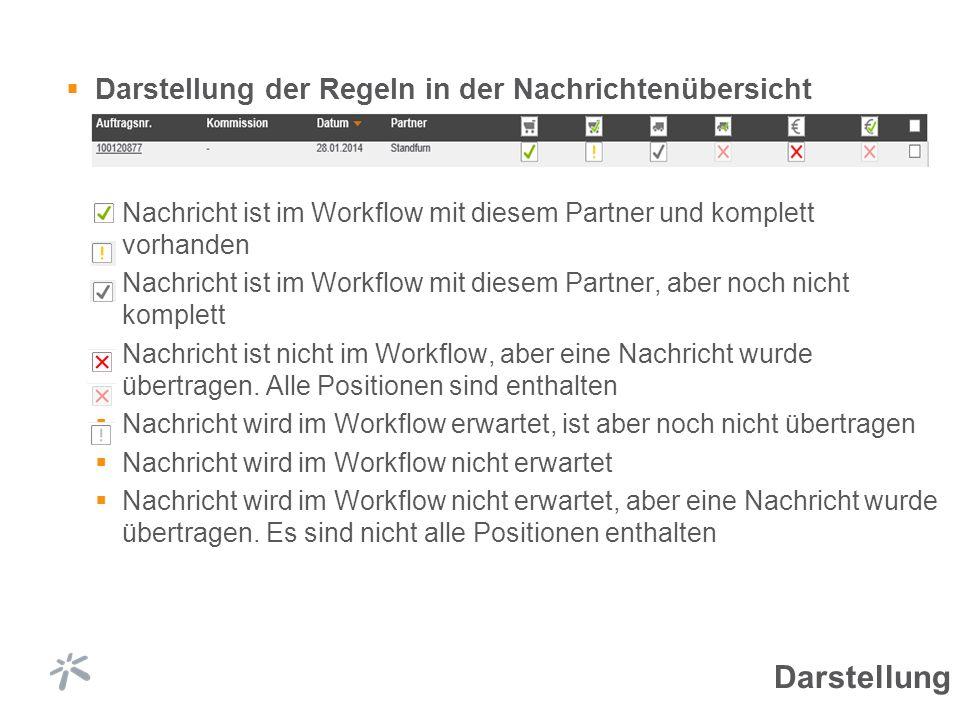 Darstellung der Regeln in der Nachrichtenübersicht Nachricht ist im Workflow mit diesem Partner und komplett vorhanden Nachricht ist im Workflow mit d