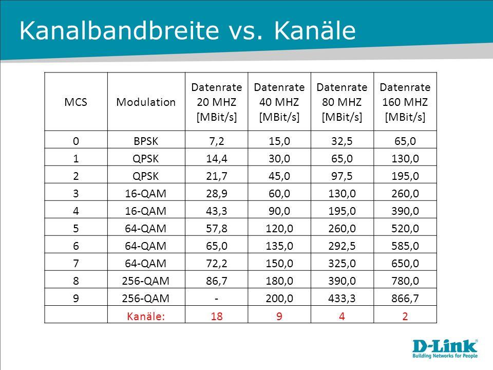 Kanalbandbreite vs. Kanäle MCSModulation Datenrate 20 MHZ [MBit/s] Datenrate 40 MHZ [MBit/s] Datenrate 80 MHZ [MBit/s] Datenrate 160 MHZ [MBit/s] 0BPS